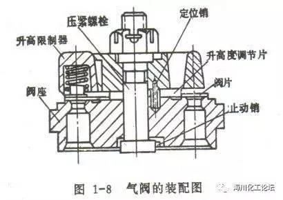 气阀结构图图片