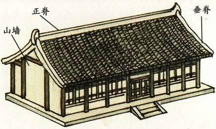 【技术畅聊】屋顶—中国古代建筑的冠冕