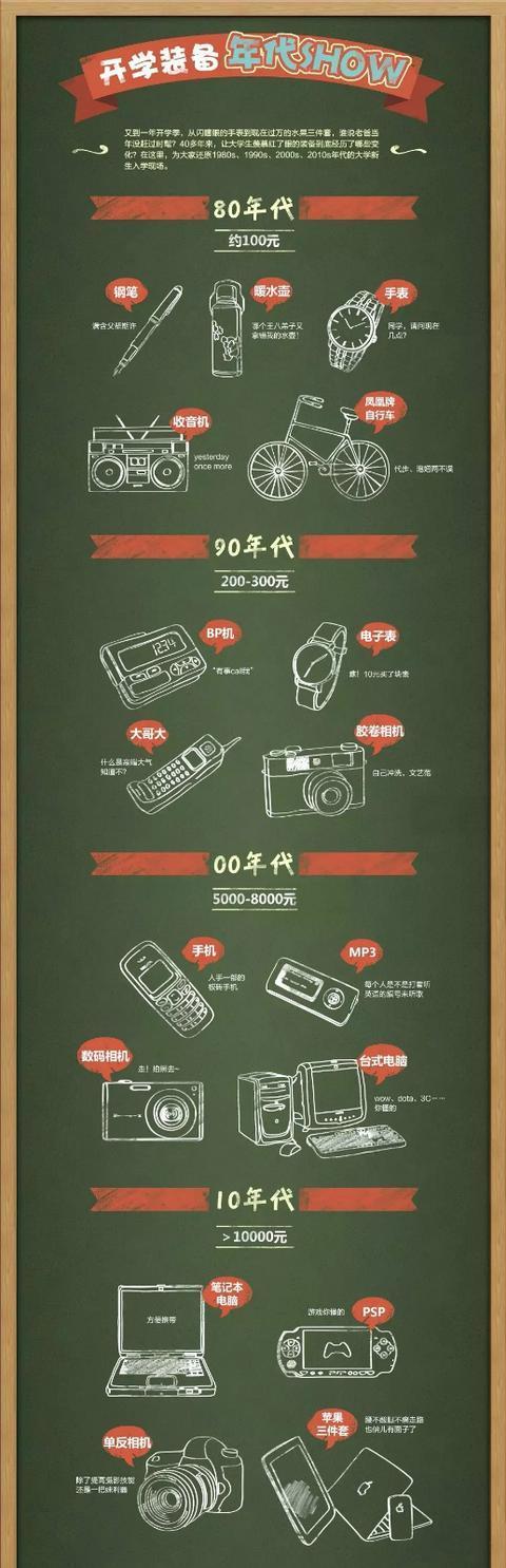 30年教育变迁:入学必备,从千层底布鞋到智能电子产品