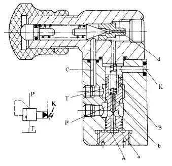 ③ 溢流阀的典型结构 图 5 — 19yf 型先导式溢流阀 1 —主阀芯; 2图片