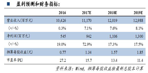 经纬纺机2017年半年报点评:金融业务稳健增长,业绩有望持续增长