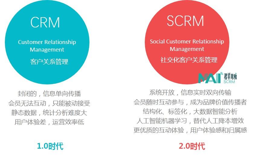 crm和scrm到底有什么不同?