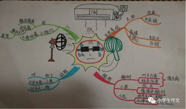【秋季课程】思维导图创意作文(3年级)