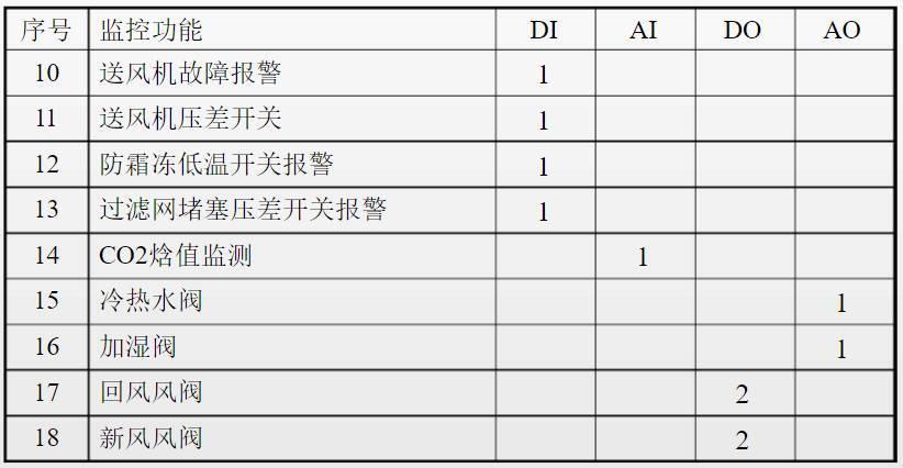 报价表怎么做_现场ddc控制器;传感器及执行器;监控点表;材料清单;系统报价;施工方案