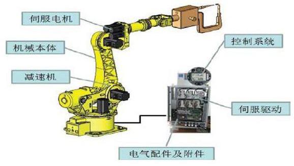 工业机器人结构的简单组成