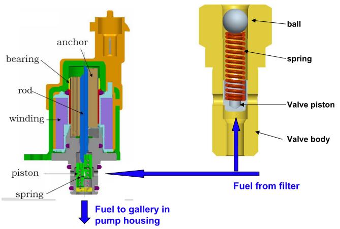 汽车 正文  燃油计量阀和溢流阀是博世共轨高压油泵中故障率比较高的图片