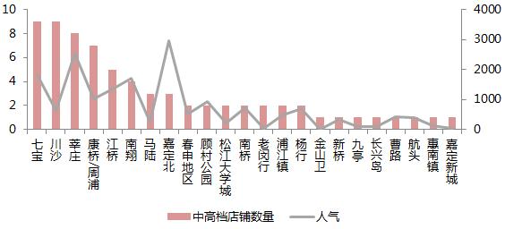 火锅人均消费与房价的相关性研究