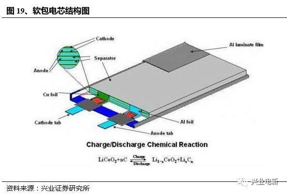 作用_干货| 动力电池深度报告