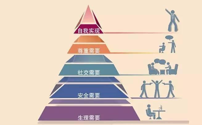 马斯洛需求理论金字塔 对爱与归属感的需求,直接诱发了治愈系的诞生