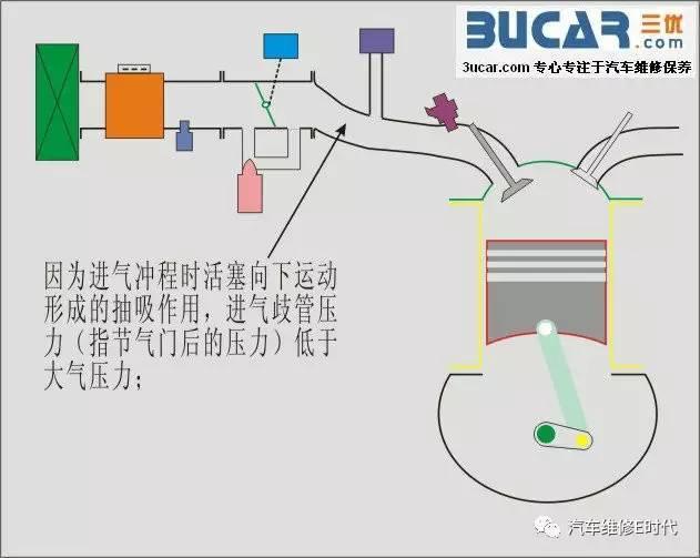 解析进气歧管压力 真空度和发动机负荷关系图片