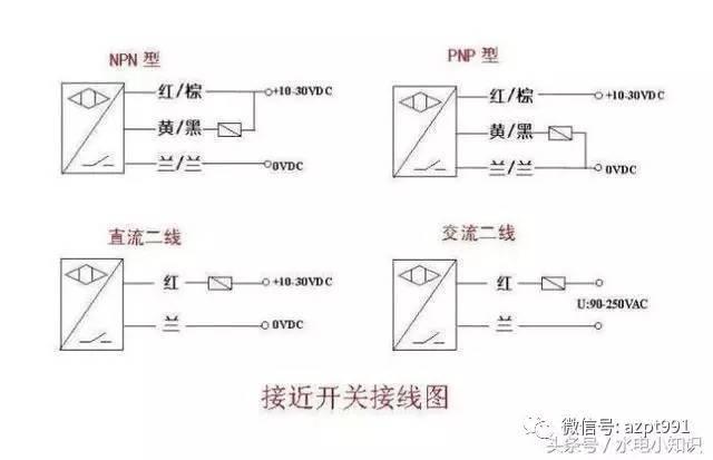 接近开关的接线:红(棕)线接电源正端;蓝线接电源0v端;黄(黑)线为信号
