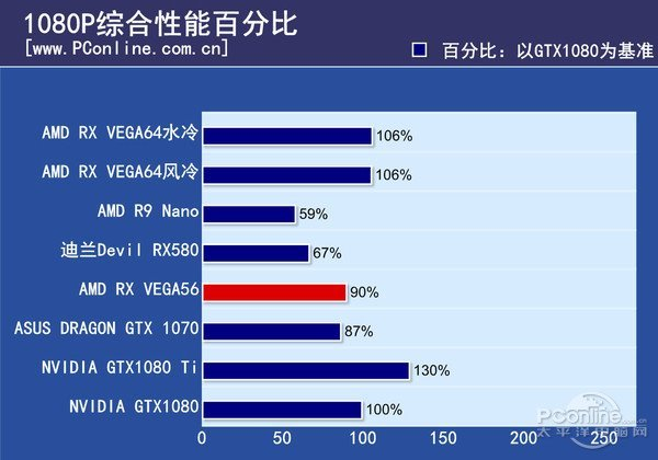 力压GTX 1070:AMD Radeon Vega 56显卡首测