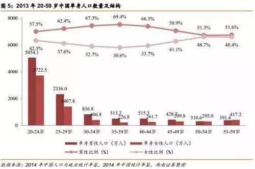 中国单身成年人口_中国单身人口