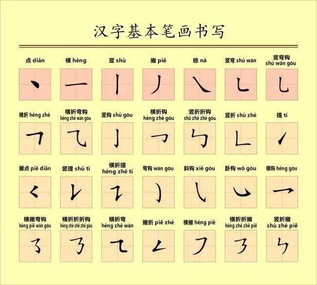 汉字笔顺规则 附 小学笔画易错字集锦