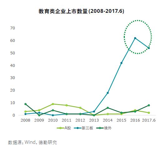 德勤中国:A股迎来教育资产证券化浪潮还需要一定时间
