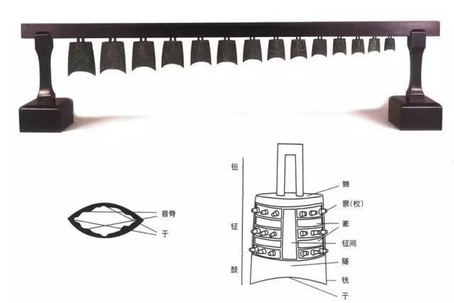 钮钟 出土时大小依次排列,各钟形制相同。钟体较轻薄,合瓦形。梯形扁钮较短薄,表面平整。舞部椭圆形,鼓部较短,钲布有圆枚。铣边微侈,有弧度。曲于。篆饰涡纹,鼓满饰蟠虺纹。共出土十四件钮中,应是完整的一套。此套编钟造型精密,不仅调音时锉磨现象不明显,而且音质清晰优美。中山王厝墓出土。 2、铙,又称钲,执钟。中国古代使用的青铜打击乐器之一,其最初的功能为军中传播号令之用。