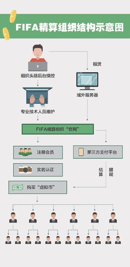 "bet36官网:警方侦破""足球传销案"" 骗子称投6万能赚16万"