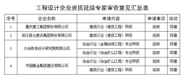 ...业资质资格专家审查意见已经公示 文内附详细名单