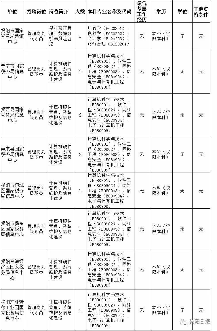 精彩:【转需】广东国税系统招聘工作人员,揭阳10名