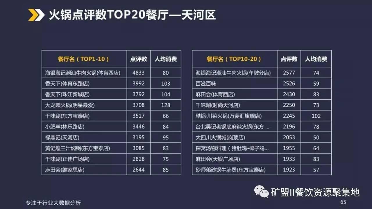 广州餐饮业态大数据分析报告(内赠89页PPT)_