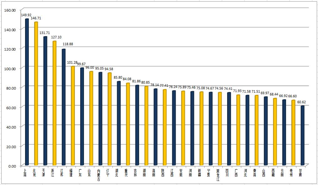 安徽各市gdp与其他省对比_安徽各市2017年与2018年上半年GDP对比 皖江发展(3)