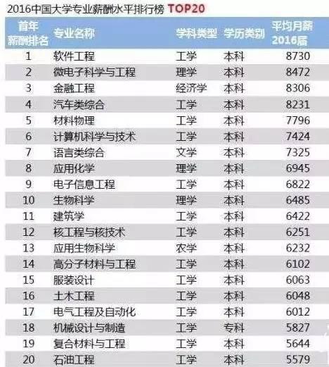 2017大学结业生薪酬排行榜,黑龙江2所大学闯进前100!