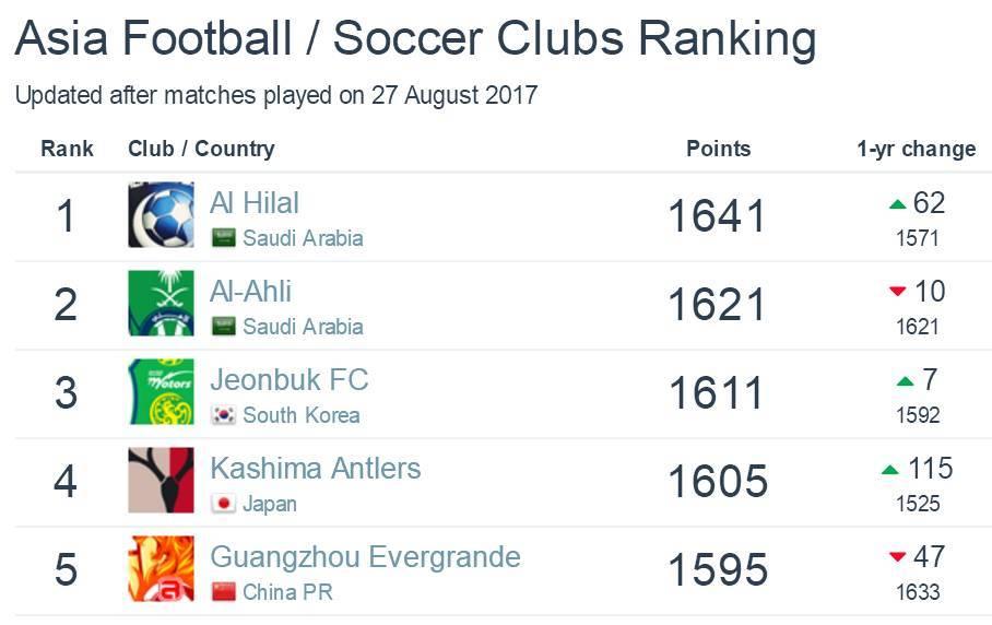 广州恒大淘宝足球俱乐部世界排名