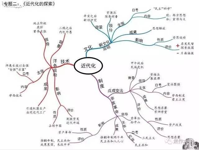 思维导图之初中文综(历史,地理)知识点大全(资料)