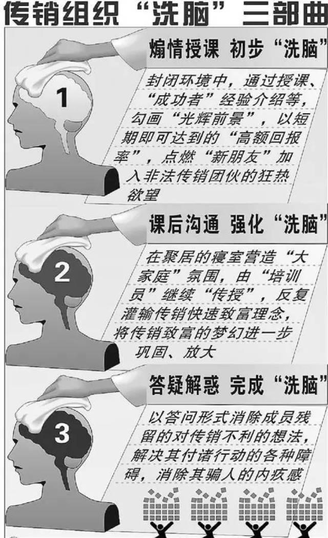 什么是传销组织_据中国青年报统计,目前非法传销组织的惯用伎俩包括但不限于:假\
