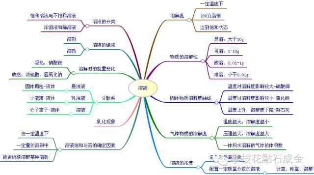 思维导图之初中理,化,生知识点大全(资料)图片