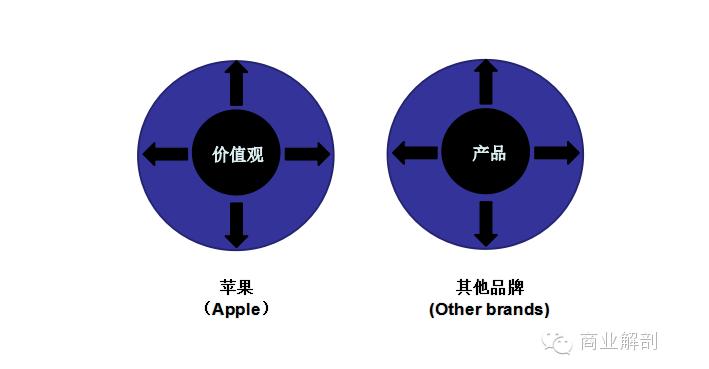 从「卖产品」到「贩卖价值观」,苹果公司的品牌策略有什么不同之处?
