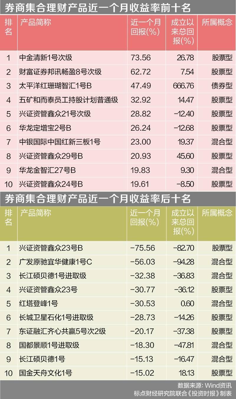 券商资管规模缩水业绩分化?_兴证资管鑫众23号B月跌76%