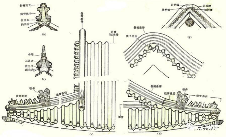 图解| 中国古代传统建筑