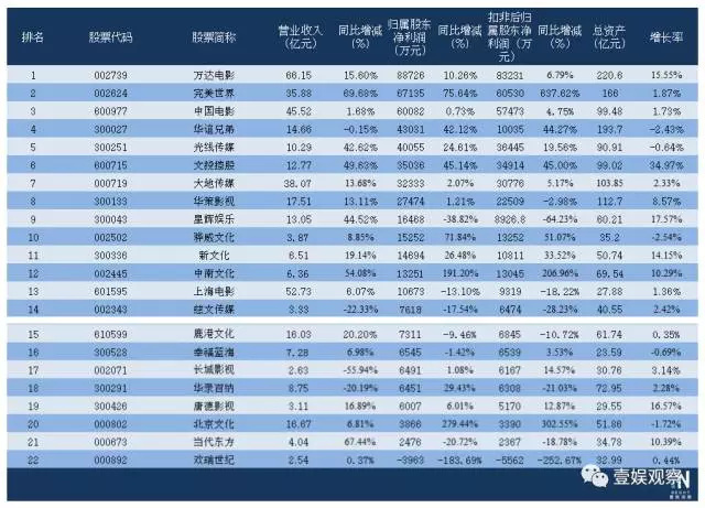影视公司半年报盘点:完美世界、北京文化奇袭,影视公司座次要重排?