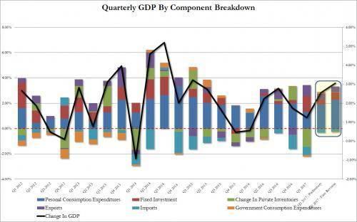 美国第一季度gdp2021增速_为什么市场不应对美国一季度GDP增速过分忧虑