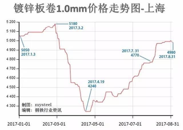 2017年14种钢材价格走势图图片