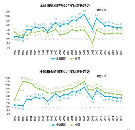人均gdp与gdp对比