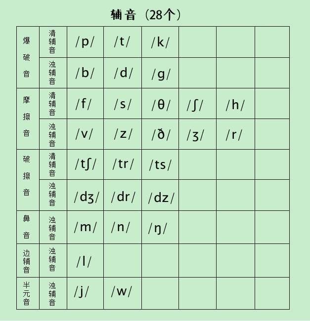 音标入门课 | 48个音标快速认读识记,学习英语事半功倍!图片