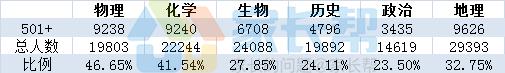 2017年上海高考选科情况大分析! - sxczcjp - sxczcjp的博客