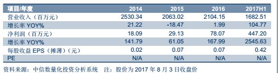 金川科技8372052017年中报点评—钴产品量价齐升,净利润暴增25倍