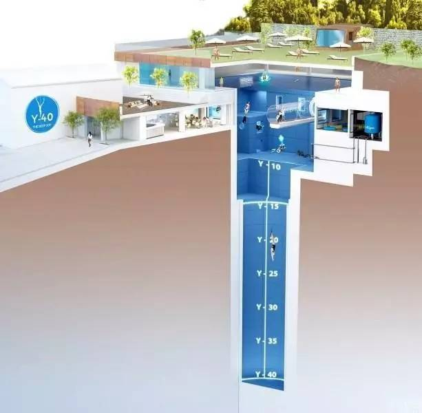 世界最深的泳池——Y40 结构图