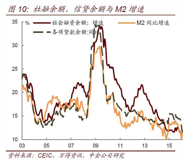 【中金固收·宏观】8月经济数据预测