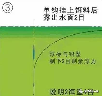 最科学简单钓鱼调漂方法-无钩调漂法(附图解)