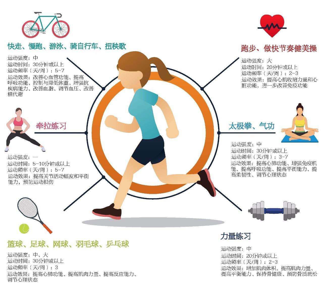 健身时怎样选择锻炼肌肉的类型?