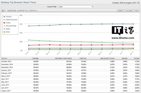 桌面浏览器市场份额:谷歌Chrome下跌,微软Edge依然不见起色