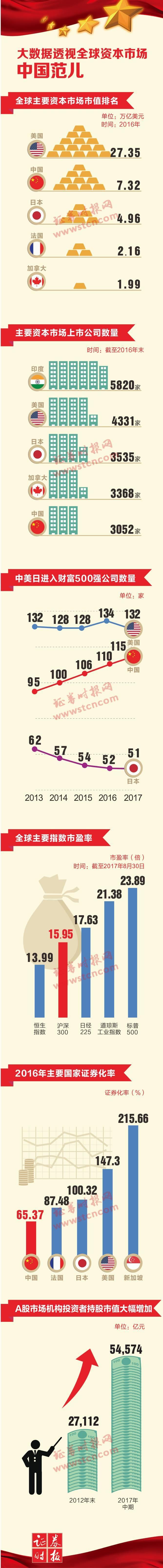 砥砺奋进丨大数据透视全球资本市场中国范儿