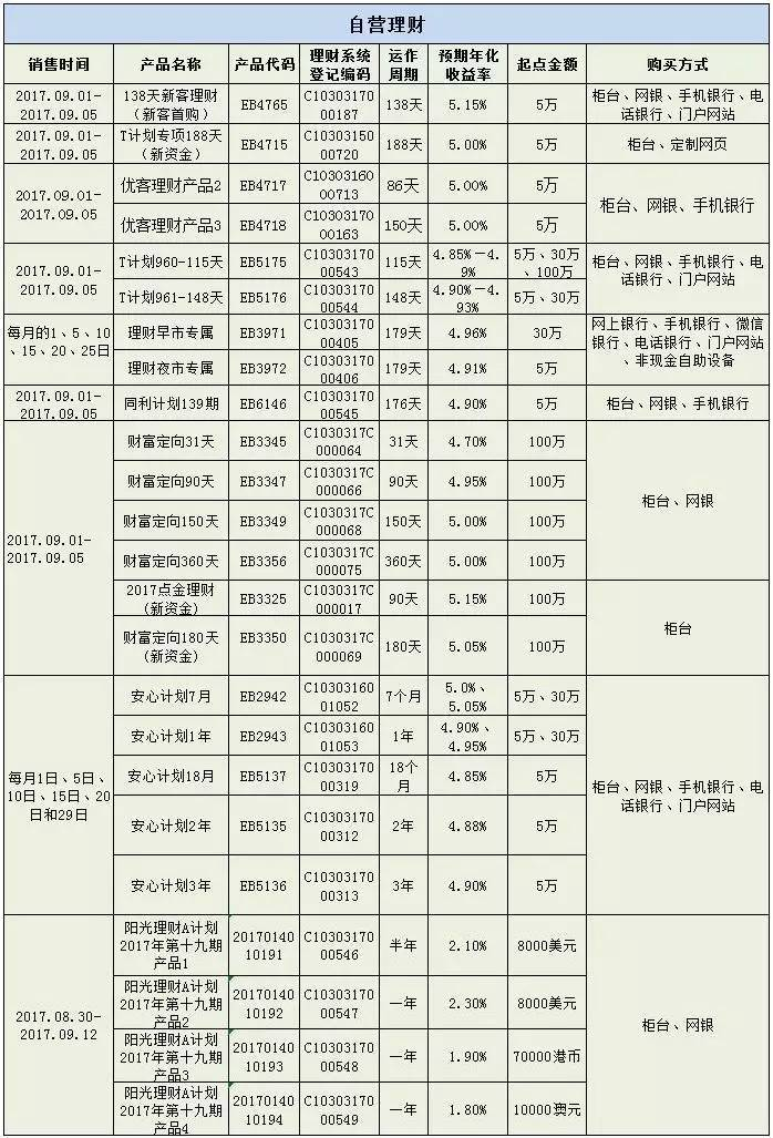 网络理财产品排行榜_【阳光理财】中国光大银行热销理财产品,快快行动吧!