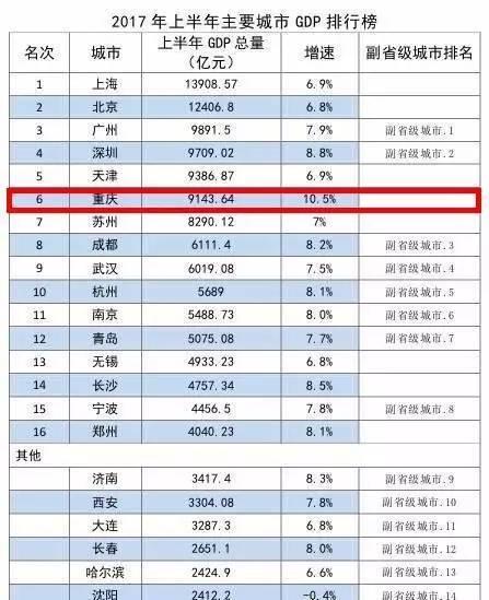 2019重庆区县经济排名_2016重庆区县经济排名