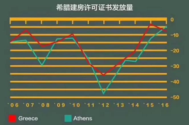 雅典gdp_希腊经济向好,2018年雅典房价继续增涨