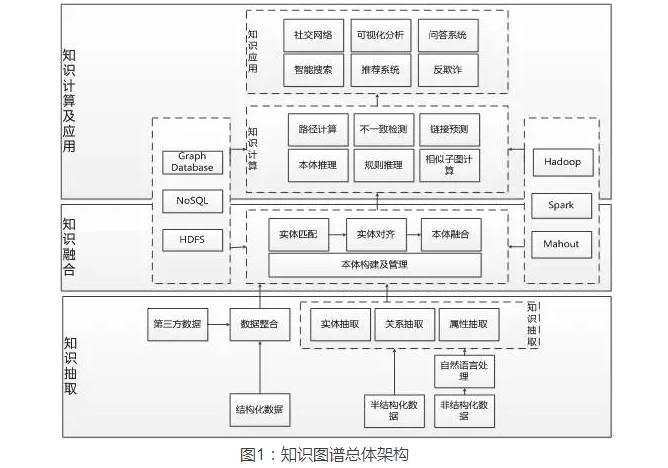 保险行业的知识图谱构建及应用  《中国保险》2019年03期